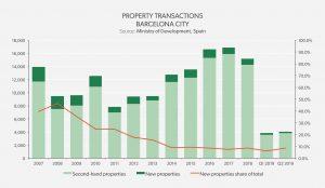 Property Transactions - Barcelona City