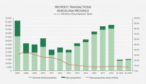 Property Transactions Barcelona Province