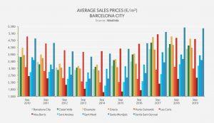 Average Sales Price - Barcelona City