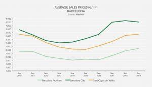 Average Sales price - Barcelona