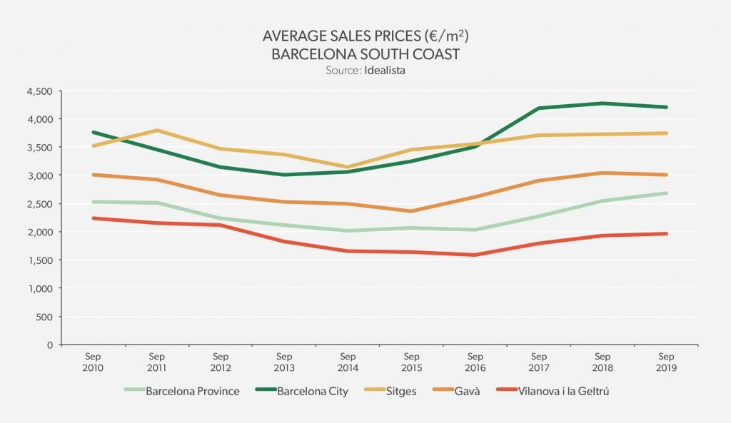 Average Sales Price Barcelona South Coast