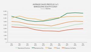 Average Sales Price - Barcelona South Coast
