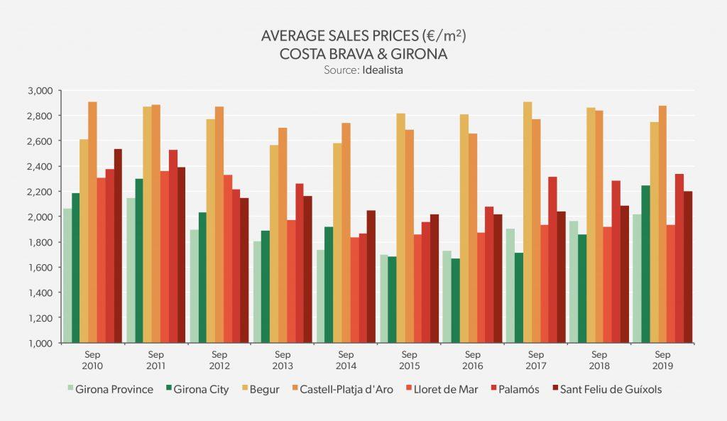 Average Sales Price Costa Brava & Girona