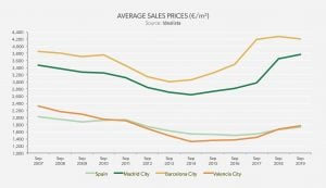 real estate market analysis - average sales price