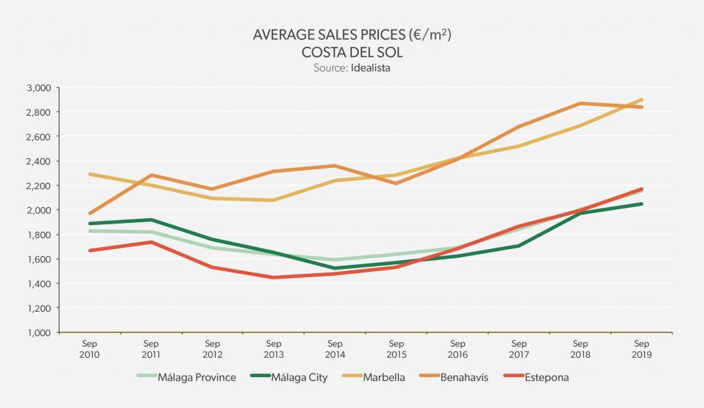 Average Sales Price Costa del Sol