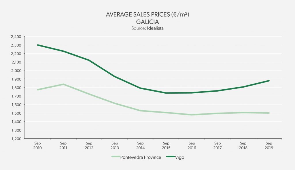 Average Sales Price Galicia