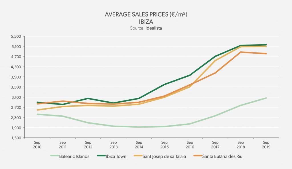 Average Sales Price Ibiza