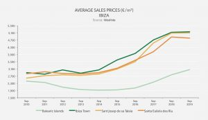 Average Sales Prices – Balearic Islands - Ibiza