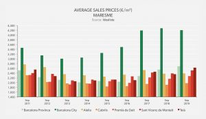 Average Sales Price - Maresme