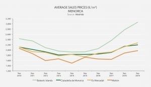 Average Sales Prices – Balearic Islands: Menorca