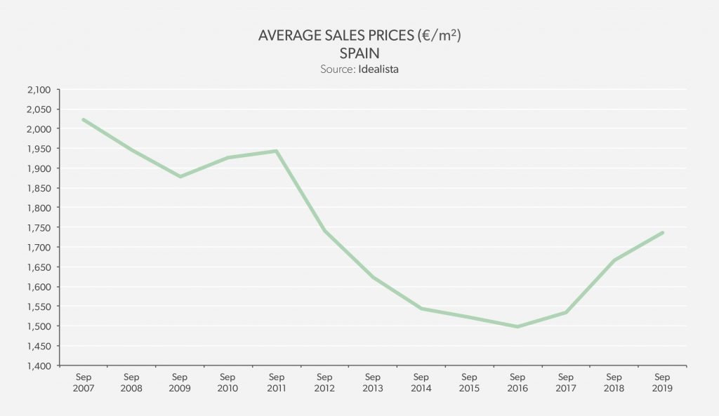 Average Sales Price Spain