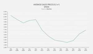 real estate market analysis - average sales price spain