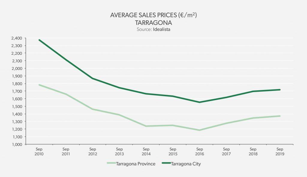 Average Sales Price Tarragona