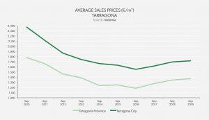Average Sales Prices – Tarragona City