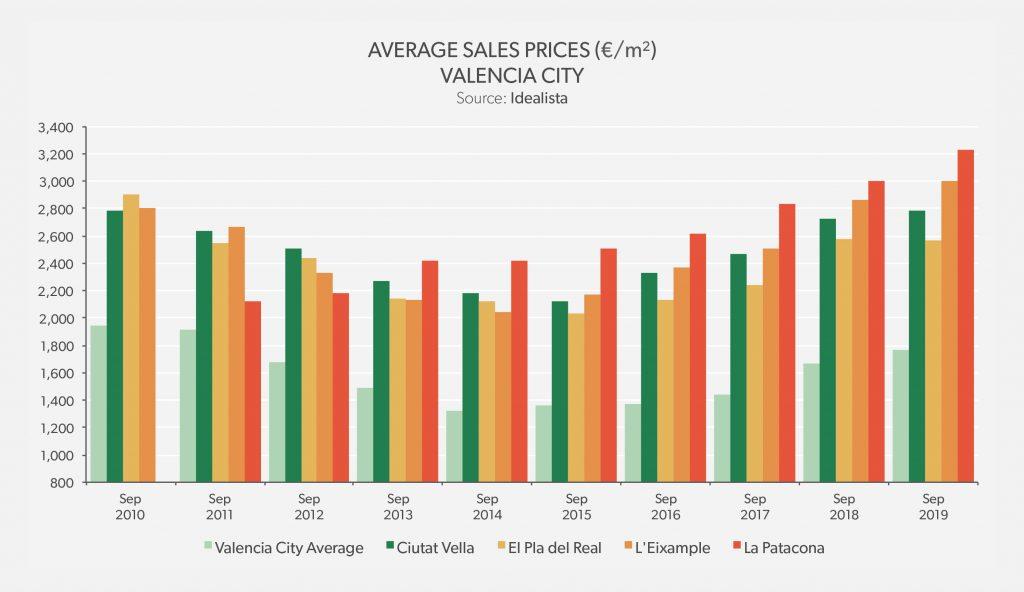 Average Sales Price Valencia City