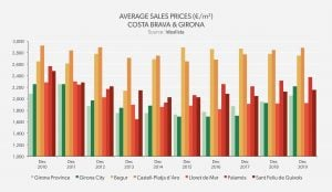Average Sales Price Costa Brava & Girona - Costa Brava 2019
