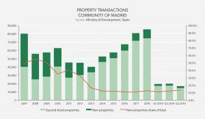 Property Transaction Community of Madrid