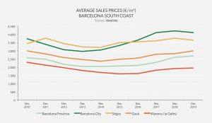 Average Sales Price Barcelona South Coast 2019