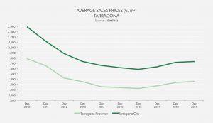 Average Sales Price Tarragona 2019