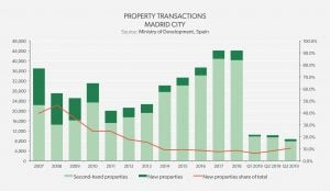 Property Transactions Madrid City