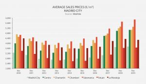 Average Sales Price Madrid City