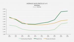 Average Sales Price - Madrid