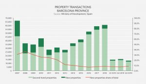 Property Transactios Barcelona Province - Barcelona South Coast 2019