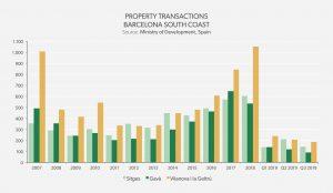 Property Transactions Barcelona South Coast 2019