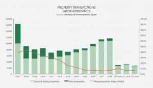 Property Transactions Girona Province - Costa Brava 2019