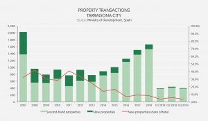 Property Transactions Tarragona 2019