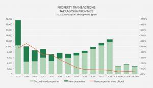 Property Transactions Tarragona Province - Tarragona 2019