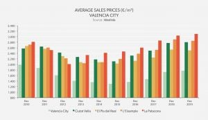 Average Sales Prices Valencia City - Valencia 2019