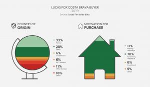 Lucas Fox Costa Brava Buyer Profile - Costa Brava 2019