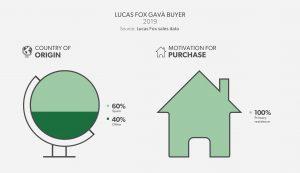 Lucas Fox Gavà Buyer Profile - Barcelona South Coast 2019