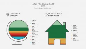 Lucas Fox Girona Buyer Profile - Costa Brava 2019