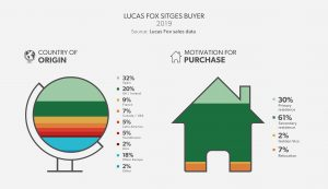 Lucas Fox Sitges Buyer Profile - Barcelona South Coast 2019