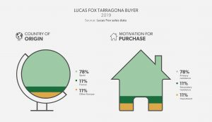 Lucas Fox Tarragona Buyer Profile